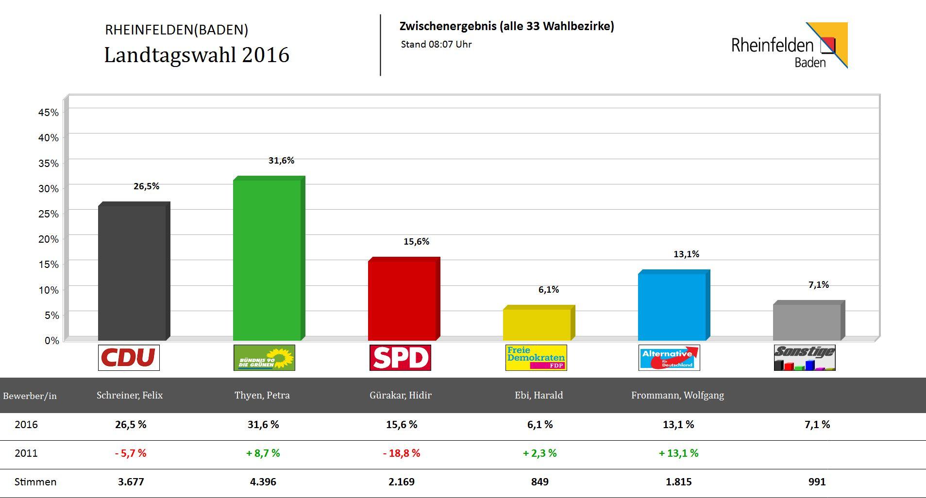 Landtagswahl Grafik 2016