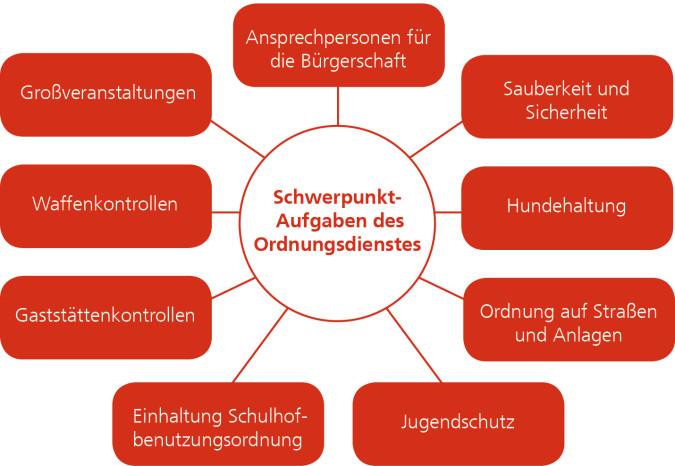 Grafik mit den Aufgaben der KOD.