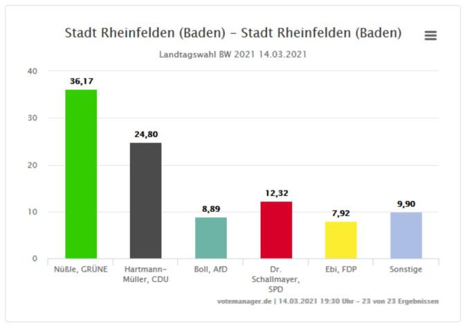 Ergebnis der Landtagswahl