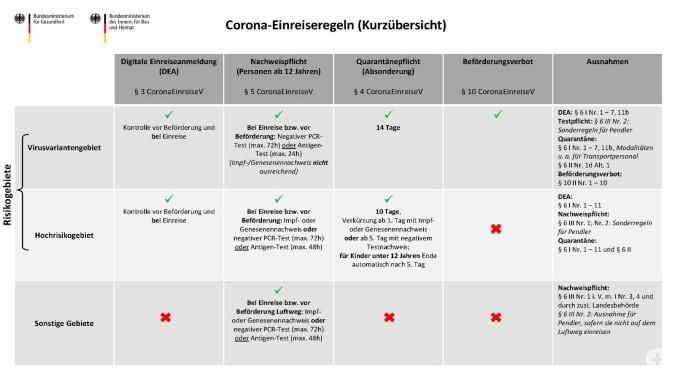 Corona-Einreiseregeln - Überblick